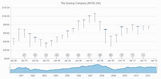 Kendo Stock Chart Max Value Error In Kendo Ui For Jquery