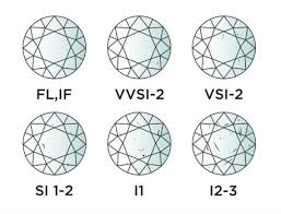 Diamond Clarity Guide Diamond Buying Guide Argyle Jewellers