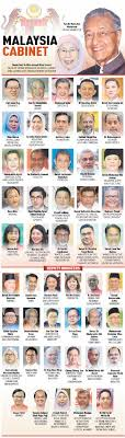 Meet Malaysias New Cabinet Of 26 Ministers 23 Deputy