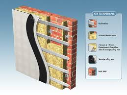 sound insulation for walls awesome resilient bar acoustic decoupling stud and ceilings home ideas 1