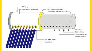 Resultado de imagem para tubos a vacuo 58mm