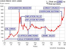 Price On Gold Apa Itu Trading Binary