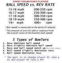 Motiv Bowling Ball Chart Brunswick Bowling Ball