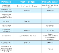Capital Gains Tax Chart 2017 Change In Capital Gains Pay Less Tax When You Sell A House