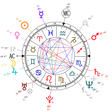 Jackie Chan Birth Chart Astrology And Natal Chart Of Jackie Chan Born On 1954 04 07