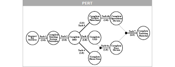 pert charts in microsoft project project managers do it with diagrams the register