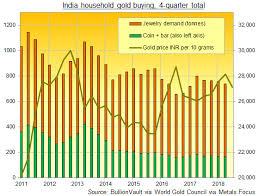 Adverse Trends Hit India Gold Buying Gold News