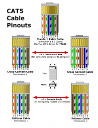 ethernet cable wiring diagram crossover data wiring diagram today collection of ethernet cable wire diagram wiring cat6 simple site cat 5 cable wiring diagram ethernet cable wiring diagram crossover