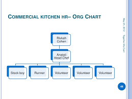 Commercial Kitchen Organizational Chart Mada Board Of Directors Orientation