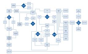 Image Result For User Flow User Flow Diagram User Flow