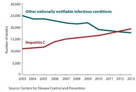 Hepatitis C Both Treated And Prevented By Vitamin D Many