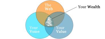 Identity Venn Diagram Prosperity Is A Venn Diagram Away Tara Arat