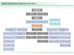 Enterprise Chart Retail Enterprise Orgnaizational Chart Ppt Download