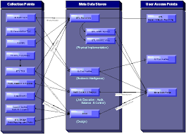 the diagram below represents how and end to end e2e solution should integrate and present data in the most usable way best practice is to store and view teradata etl tools
