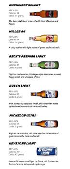 the truth about low carb beers askmen
