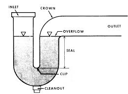 How Plumb Double Sink Ehow Average Kitchen Size Installing Trap