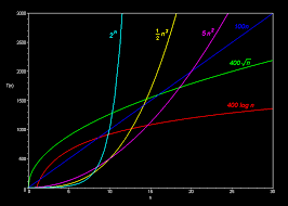 Runtime Complexity Chart Running Time Graphs