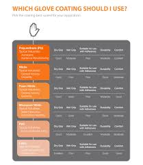 Chemical Safety Gloves Chart The Comprehensive Guide To Palm Coated Work Gloves