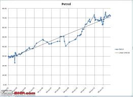Diesel Petrol Price Difference Trends Team Bhp