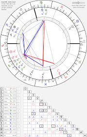 Brad Pitt Natal Chart Brad Pitt Birth Chart Horoscope Date Of Birth Astro