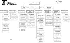Nyc Organizational Chart Bright Nyc Dot Organizational Chart 2019