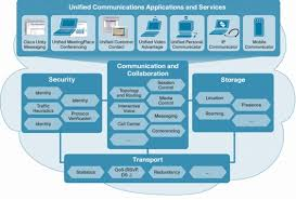 The Cisco Sona Architectural Model In Unified Communications A