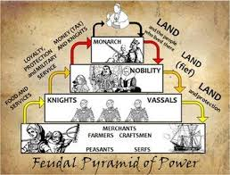 Feudalism Lesson for Kids  Definition   Facts   Study furthermore Students have a blast learning about the medieval manorial also  moreover  in addition The Feudal System   Vanderland furthermore  further Introducing the Feudal System by johnleehough   Teaching Resources together with The Middle Ages  The Feudal System Activity Packet   TeacherVision additionally  furthermore feudalism worksheet    100 images   quiz worksheet feudalism study in addition . on feudalism worksheet high school