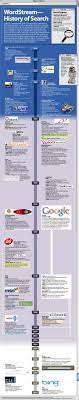 history of search engines chronological list of internet search the history of internet search engines