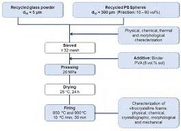 Glass Industry Process Flow Chart Flowchart For Production Of Vitrocrystalline Foams By