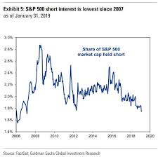 One Giant Short Squeeze S P500 Short Interest Tumbles To 12