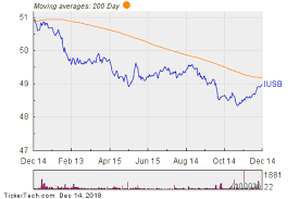 Ishares Core Total Usd Bond Market Etf Experiences Big