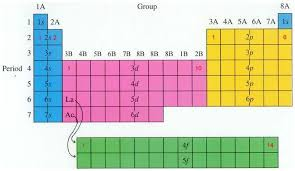 Periodic Table Configuration Chart Electron Configuration Worksheet Electron Configuration