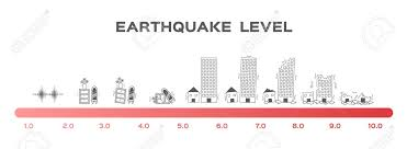 Earthquake Magnitude Levels Scale Meter Vector Richter Disaster