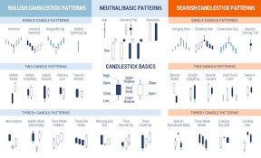 Candlestick Patterns Unique Candlestick Patterns To Improve Binary Forex Or Crypto Trading By