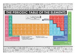doodle's periodic table of the elements poster
