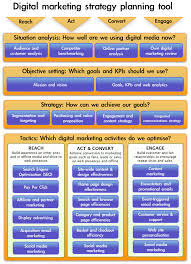 Pin By Social Media Marketing And Seo On Entreprenuers