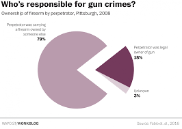 Court Of Data On Gun Control Data 101 School Arts And