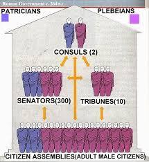 Ancient Roman Republic Chart Mr Guerrieros Blog Roman