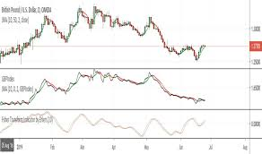 Gbp Jpy Chart Pound To Yen Rate Indicators And Signals
