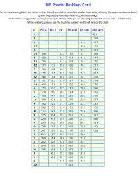 Lee Load All Bushing Chart Bedowntowndaytona Com