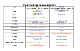 Gods And Goddesses Chart Ancient Greek Gods And Goddesses Mrs Zivilik 6w Social