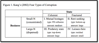 corruption and economic growth corruption   corruption and economic growth corruption essay