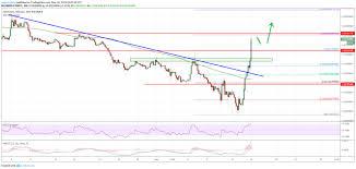 Ethereum Price Eth Starts Crucial Uptrend Versus Bitcoin