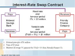 Risultati immagini per interest rate swap