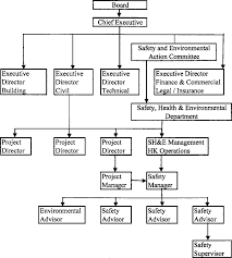 Chicago Department Of Public Health Organizational Chart Typical Safety Organization Structure Of A Contractor