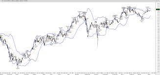 SET Index (INDEXBKK:SET) Thailand HEFFX Outlook (16/4/17) - Live Trading  News