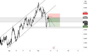 The gbp/cad rate is heavily influenced by the performance of the us. Cadhkd Chart Rate And Analysis Tradingview