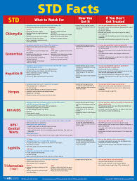 Std Transmission Chart Std Facts Poster Laminated Poster Etr