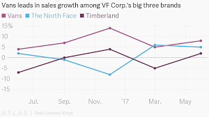 Vans Leads In Sales Growth Among Vf Corp S Big Three Brands