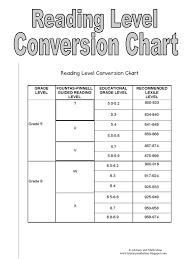 Lexile Zpd Conversion Chart Fountas Pinnell Lexile Chart
